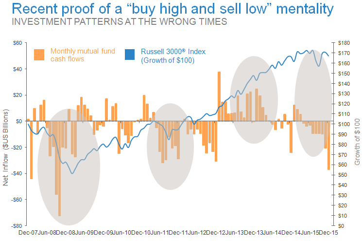 Recent-proof-of-a-buy-high-and-sell-low-mentality-new